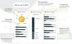 Cuvitt.com