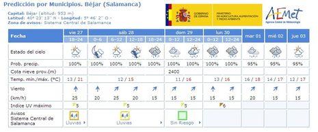 Aemet, la web oficial de la Agencia Estatal de Meteorología
